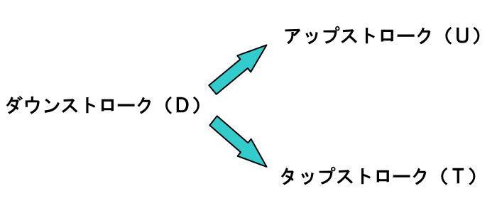ダウンストローク(D)