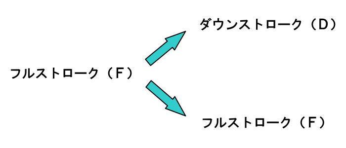 フルストローク(F)