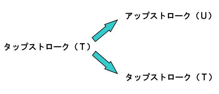 タップストローク(T)