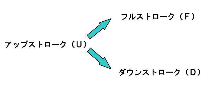 アップストローク(U)